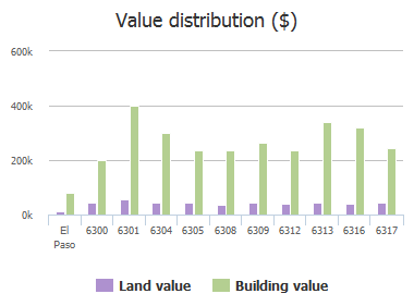 Value distribution ($) of Natalicio Lane, El Paso, TX: 6300, 6301, 6304, 6305, 6308, 6309, 6312, 6313, 6316, 6317