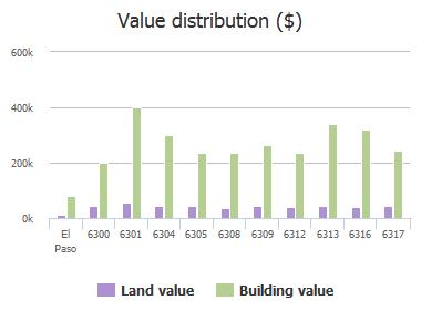 Value distribution ($) of Natalicio Lane, El Paso, TX: 6300, 6301, 6304, 6305, 6308, 6309, 6312, 6313, 6316, 6317