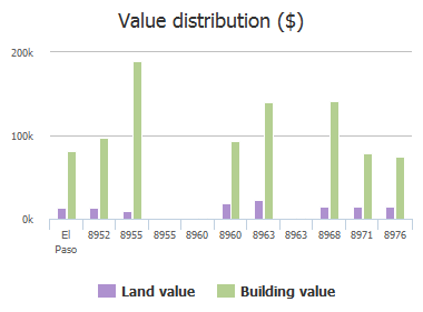 Value distribution ($) of Norton Street, El Paso, TX: 8952, 8955, 8955, 8960, 8960, 8963, 8963, 8968, 8971, 8976