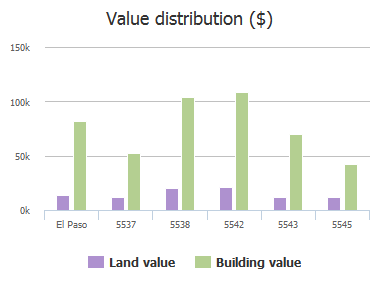 Value distribution ($) of Oakbriar Circle, El Paso, TX: 5537, 5538, 5542, 5543, 5545
