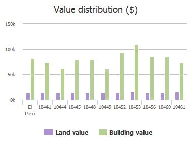 Value distribution ($) of Orpheus Drive, El Paso, TX: 10441, 10444, 10445, 10448, 10449, 10452, 10453, 10456, 10460, 10461