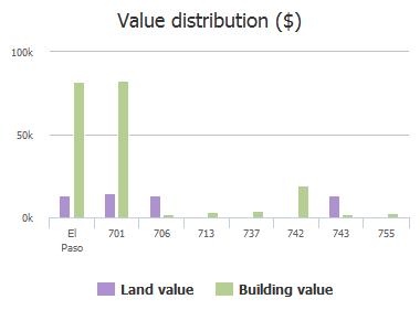 Value distribution ($) of Palmer, El Paso, TX: 701, 706, 713, 737, 742, 743, 755