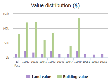 Value distribution ($) of Paloma Drive, El Paso, TX: 10037, 10039, 10041, 10043, 10045, 10047, 10049, 10051, 10053, 10055