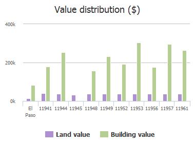 Value distribution ($) of Paseo Del Rey Drive, El Paso, TX: 11941, 11944, 11945, 11948, 11949, 11952, 11953, 11956, 11957, 11961