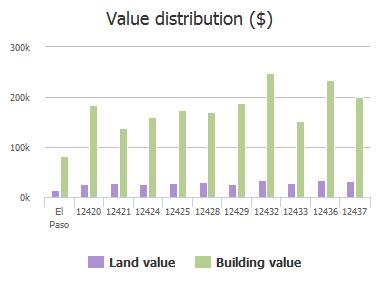 Value distribution ($) of Paseo Largo Circle, El Paso, TX: 12420, 12421, 12424, 12425, 12428, 12429, 12432, 12433, 12436, 12437