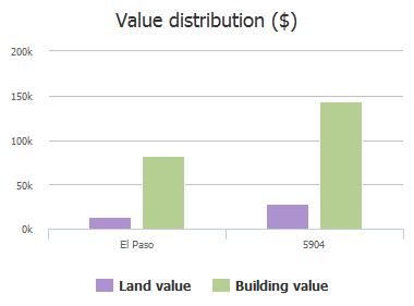 Value distribution ($) of Pebble Beach Drive, El Paso, TX: 5904