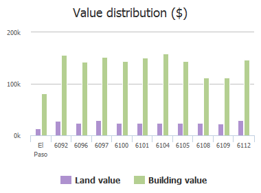 Value distribution ($) of Pecan Park Place, El Paso, TX: 6092, 6096, 6097, 6100, 6101, 6104, 6105, 6108, 6109, 6112