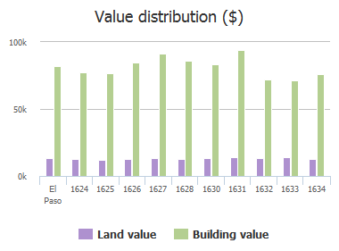 Value distribution ($) of Phil Gibbs Drive, El Paso, TX: 1624, 1625, 1626, 1627, 1628, 1630, 1631, 1632, 1633, 1634