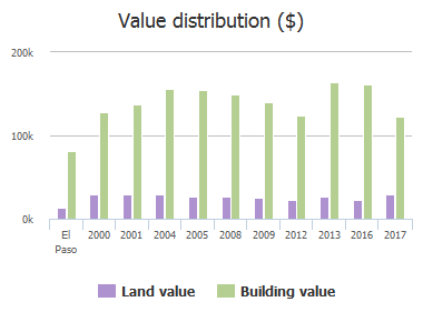 Value distribution ($) of Pier Lane, El Paso, TX: 2000, 2001, 2004, 2005, 2008, 2009, 2012, 2013, 2016, 2017