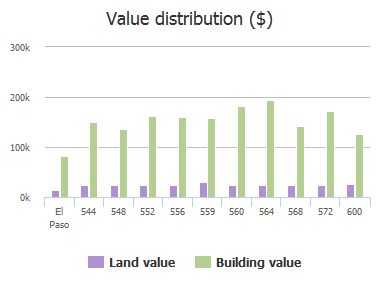 Value distribution ($) of Pinar Del Rio Drive, El Paso, TX: 544, 548, 552, 556, 559, 560, 564, 568, 572, 600