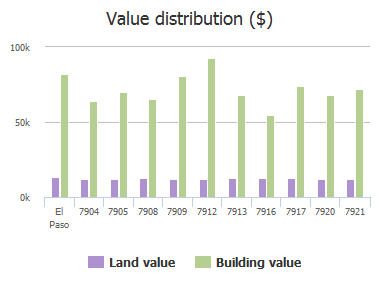 Value distribution ($) of Porche Street, El Paso, TX: 7904, 7905, 7908, 7909, 7912, 7913, 7916, 7917, 7920, 7921