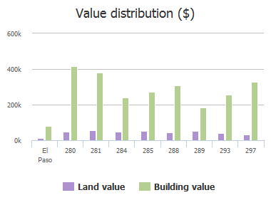 Value distribution ($) of Puesta Del Sol Lane, El Paso, TX: 280, 281, 284, 285, 288, 289, 293, 297