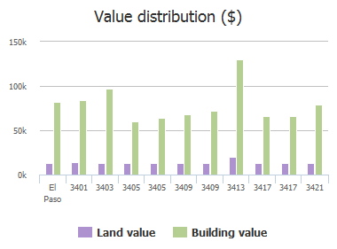 Value distribution ($) of Risner Place, El Paso, TX: 3401, 3403, 3405, 3405, 3409, 3409, 3413, 3417, 3417, 3421
