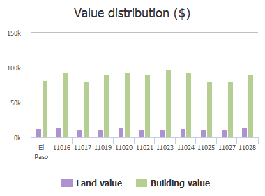 Value distribution ($) of Rockdale Street, El Paso, TX: 11016, 11017, 11019, 11020, 11021, 11023, 11024, 11025, 11027, 11028