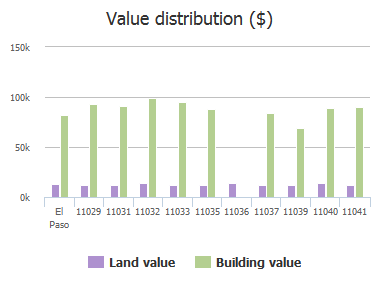 Value distribution ($) of Rockdale Street, El Paso, TX: 11029, 11031, 11032, 11033, 11035, 11036, 11037, 11039, 11040, 11041