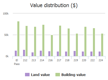 Value distribution ($) of Romeria Drive, El Paso, TX: 212, 213, 214, 216, 217, 218, 219, 220, 222, 224