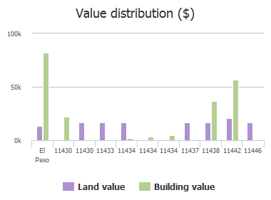 Value distribution ($) of Roseville Drive, El Paso, TX: 11430, 11430, 11433, 11434, 11434, 11434, 11437, 11438, 11442, 11446