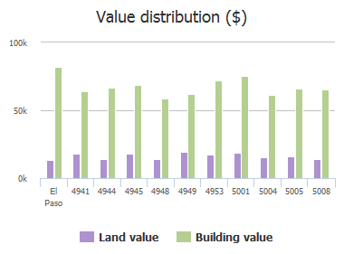 Value distribution ($) of Royal Drive, El Paso, TX: 4941, 4944, 4945, 4948, 4949, 4953, 5001, 5004, 5005, 5008