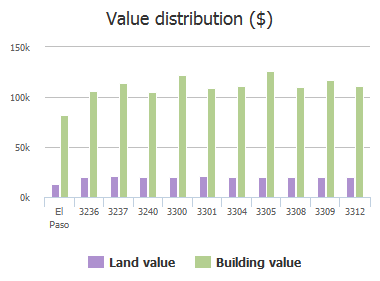 Value distribution ($) of Running Deer Drive, El Paso, TX: 3236, 3237, 3240, 3300, 3301, 3304, 3305, 3308, 3309, 3312