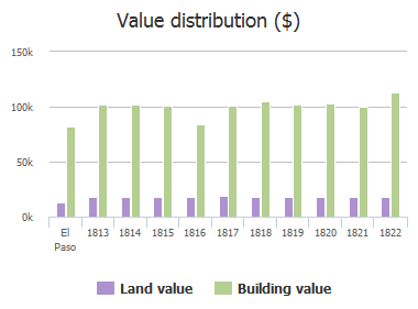 Value distribution ($) of Russ Randall Street, El Paso, TX: 1813, 1814, 1815, 1816, 1817, 1818, 1819, 1820, 1821, 1822