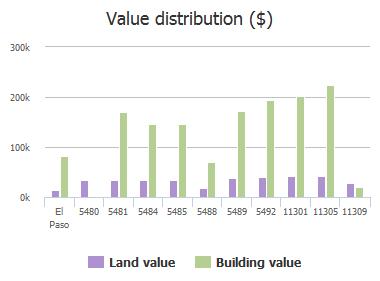 Value distribution ($) of Santiago Roque Drive, El Paso, TX: 5480, 5481, 5484, 5485, 5488, 5489, 5492, 11301, 11305, 11309