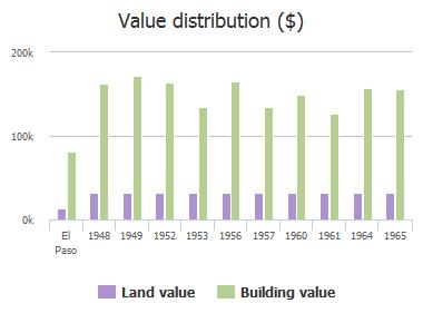 Value distribution ($) of Septiembre Drive, El Paso, TX: 1948, 1949, 1952, 1953, 1956, 1957, 1960, 1961, 1964, 1965