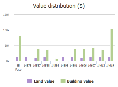 Value distribution ($) of Shelly Lane, El Paso, TX: 14579, 14587, 14588, 14598, 14598, 14601, 14606, 14607, 14613, 14619