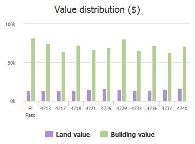 Value distribution ($) of Skylark Way, El Paso, TX: 4713, 4717, 4718, 4721, 4725, 4729, 4733, 4736, 4737, 4740