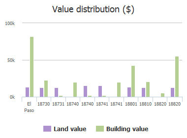 Value distribution ($) of Sobrino Drive, El Paso, TX: 18730, 18731, 18740, 18740, 18741, 18741, 18801, 18810, 18820, 18820
