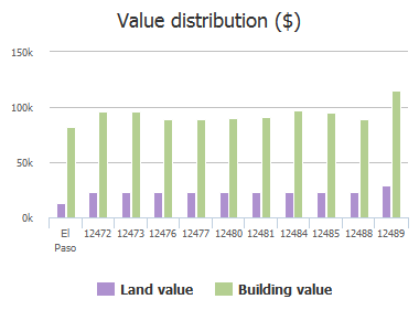 Value distribution ($) of Sombra Grande Drive, El Paso, TX: 12472, 12473, 12476, 12477, 12480, 12481, 12484, 12485, 12488, 12489