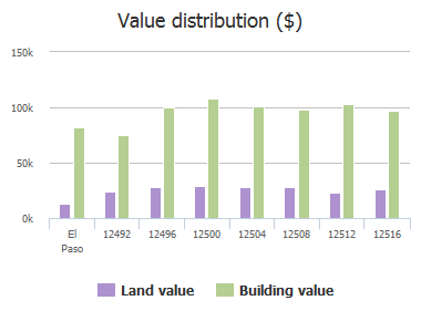 Value distribution ($) of Sombra Grande Drive, El Paso, TX: 12492, 12496, 12500, 12504, 12508, 12512, 12516