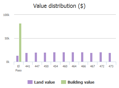Value distribution ($) of Southshore Place, El Paso, TX: 441, 447, 450, 454, 460, 464, 466, 467, 472, 473