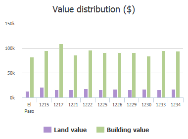 Value distribution ($) of Southwestern Drive, El Paso, TX: 1215, 1217, 1221, 1222, 1225, 1226, 1229, 1230, 1233, 1234