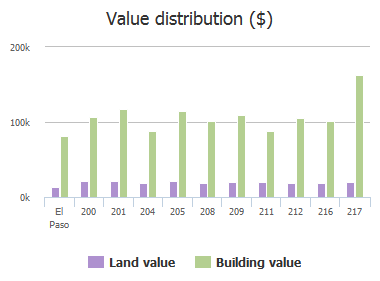 Value distribution ($) of Stratus Road, El Paso, TX: 200, 201, 204, 205, 208, 209, 211, 212, 216, 217