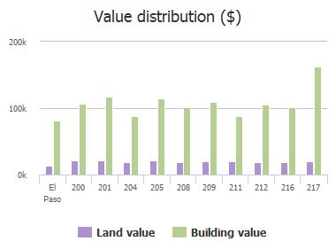 Value distribution ($) of Stratus Road, El Paso, TX: 200, 201, 204, 205, 208, 209, 211, 212, 216, 217