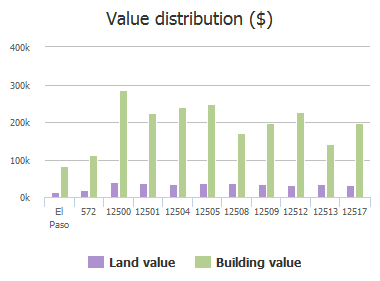 Value distribution ($) of Sun Haven Drive, El Paso, TX: 572, 12500, 12501, 12504, 12505, 12508, 12509, 12512, 12513, 12517