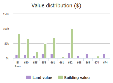 Value distribution ($) of Supima Drive, El Paso, TX: 650, 655, 656, 661, 661, 662, 668, 669, 674, 674