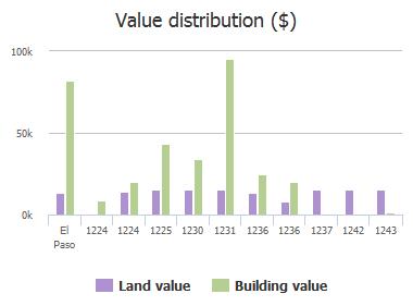 Value distribution ($) of Tango Drive, El Paso, TX: 1224, 1224, 1225, 1230, 1231, 1236, 1236, 1237, 1242, 1243