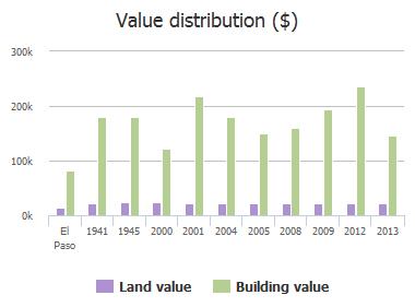 Value distribution ($) of Thunder Ridge Drive, El Paso, TX: 1941, 1945, 2000, 2001, 2004, 2005, 2008, 2009, 2012, 2013