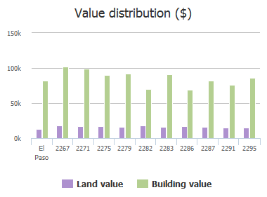 Value distribution ($) of Tierra Blanda Drive, El Paso, TX: 2267, 2271, 2275, 2279, 2282, 2283, 2286, 2287, 2291, 2295