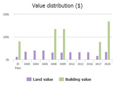 Value distribution ($) of Tierra Cecil Place, El Paso, TX: 3400, 3404, 3405, 3408, 3409, 3412, 3413, 3416, 3417, 3420