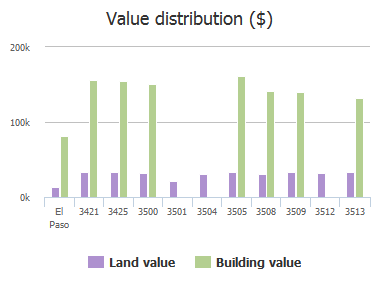 Value distribution ($) of Tierra Cecil Place, El Paso, TX: 3421, 3425, 3500, 3501, 3504, 3505, 3508, 3509, 3512, 3513