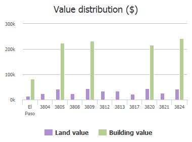 Value distribution ($) of Tierra Lisboa Lane, El Paso, TX: 3804, 3805, 3808, 3809, 3812, 3813, 3817, 3820, 3821, 3824