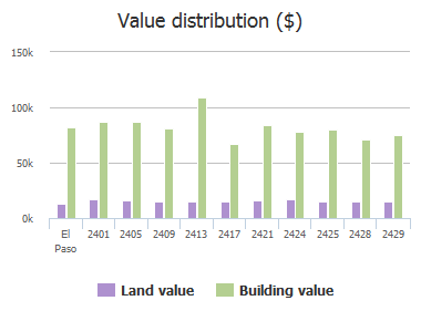 Value distribution ($) of Tierra Nueva Drive, El Paso, TX: 2401, 2405, 2409, 2413, 2417, 2421, 2424, 2425, 2428, 2429