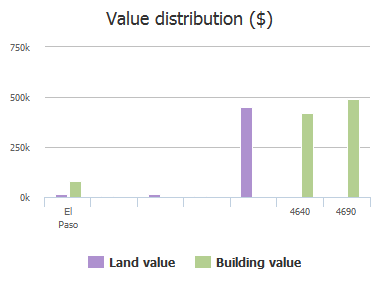 Value distribution ($) of Trans Mountain, El Paso, TX: 4640, 4690
