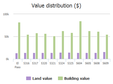 Value distribution ($) of Tropicana Avenue, El Paso, TX: 5316, 5317, 5320, 5321, 5324, 5325, 5604, 5605, 5608, 5609