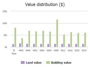 Value distribution ($) of Tropicana Avenue, El Paso, TX: 4945, 4948, 4952, 5000, 5004, 5008, 5012, 5016, 5020, 5024