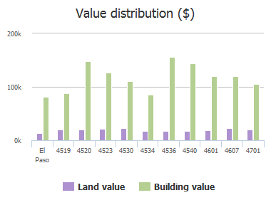 Value distribution ($) of Trowbridge Drive, El Paso, TX: 4519, 4520, 4523, 4530, 4534, 4536, 4540, 4601, 4607, 4701