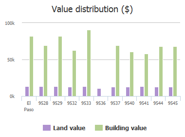 Value distribution ($) of Vicksburg Drive, El Paso, TX: 9528, 9529, 9532, 9533, 9536, 9537, 9540, 9541, 9544, 9545