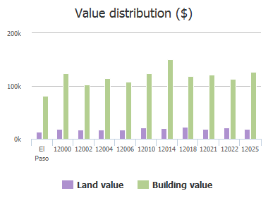 Value distribution ($) of Village Gate Drive, El Paso, TX: 12000, 12002, 12004, 12006, 12010, 12014, 12018, 12021, 12022, 12025